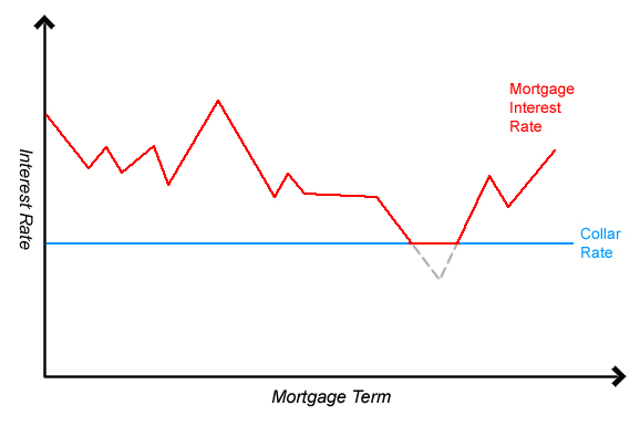 Mortgage tracker - base